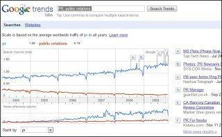 PR trend in google trends