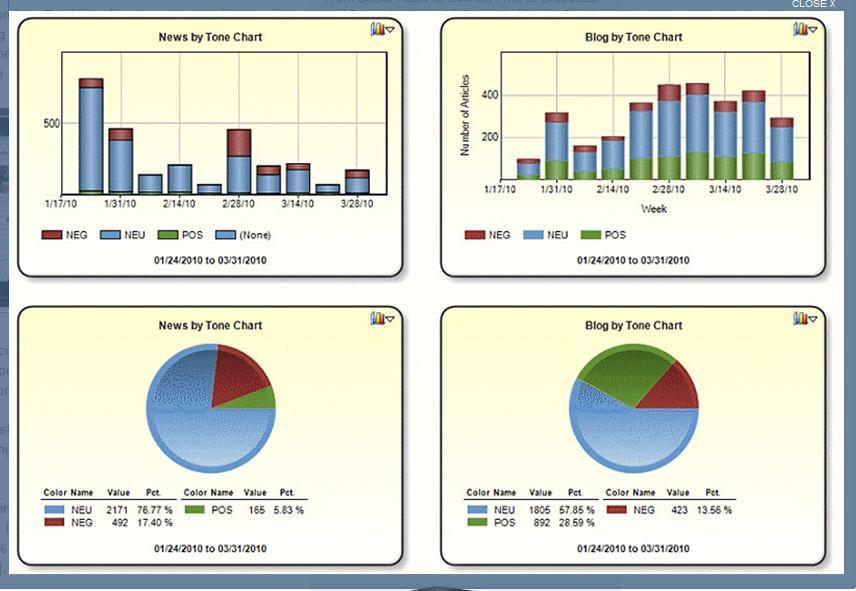 Image:  Vocus Analytics
