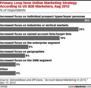 B2B Marketers Settling in for a Social Media Marathon