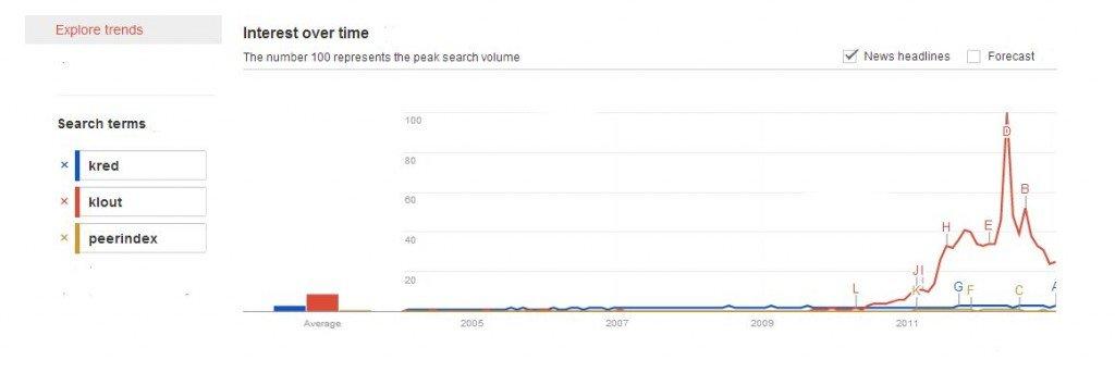 Kred Trends
