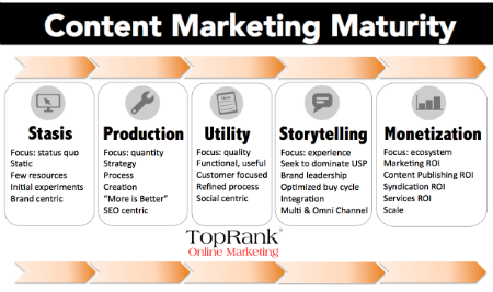 content-marketing-maturity
