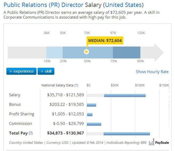 Infographic PR Salary