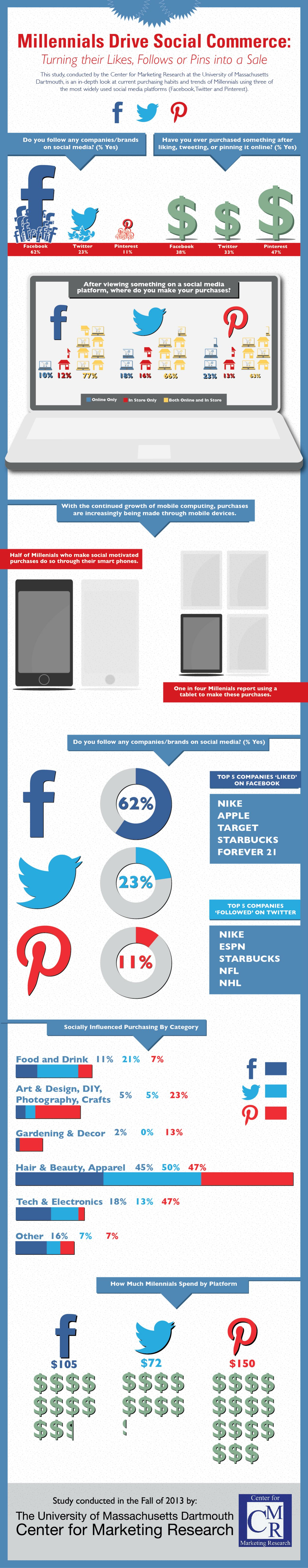 Infographic Millennials and Social Commerce