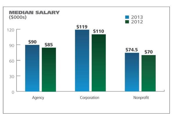 PRWeek Salary Survey