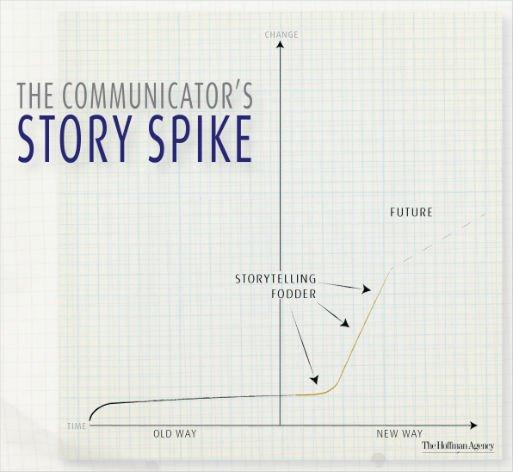 PR storytelling