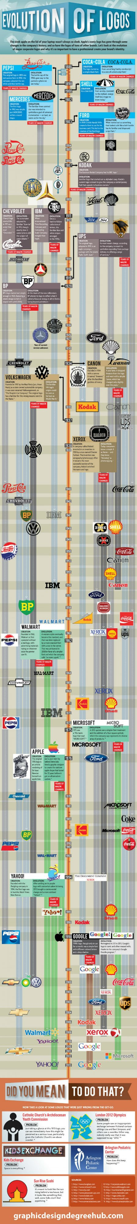 Big Brands and the Evolutionary Logo