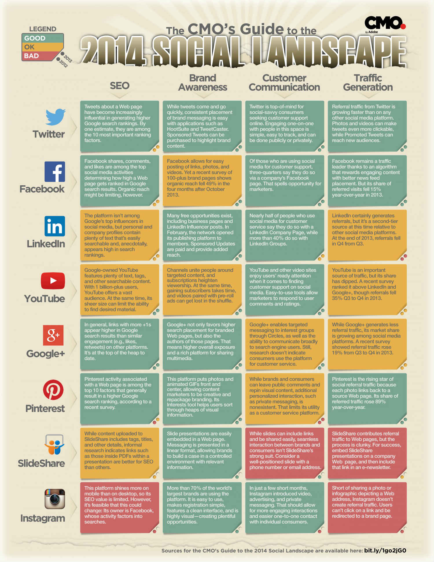 Infographic: Social Media Short Hand for the un-Social CMO