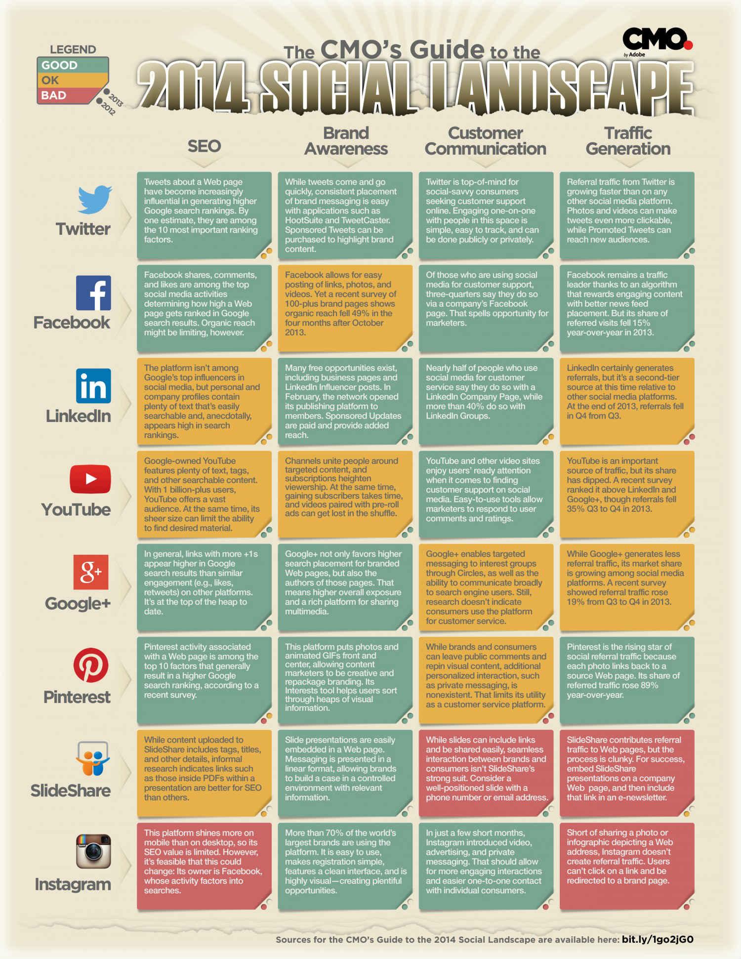 Social Media Short Hand for CMOs