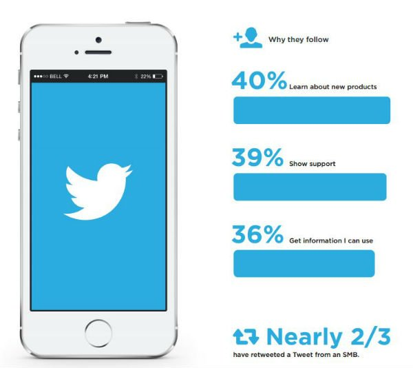 Survey Says on Twitter Small Business is Likeable