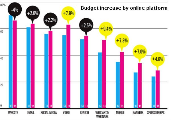 B2B Marketing Budgets Focus on Content Digital-header