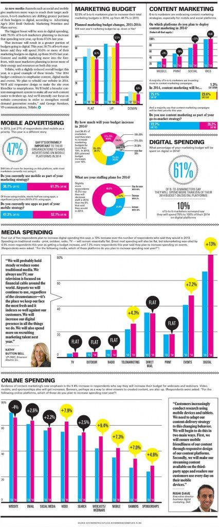 b2b marketing budget infographic