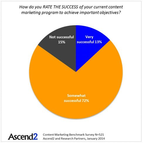Content marketing successful