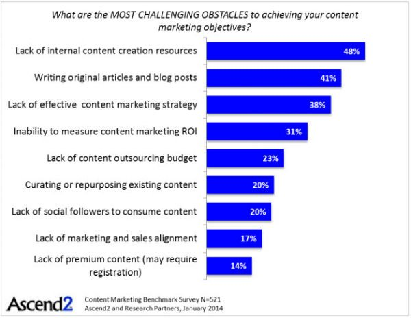 Top content marketing challenges