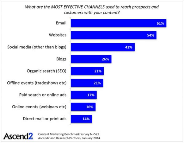 most effective content marketing channels