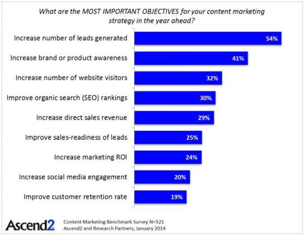 top content marketing goals