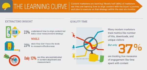 content marketing divide
