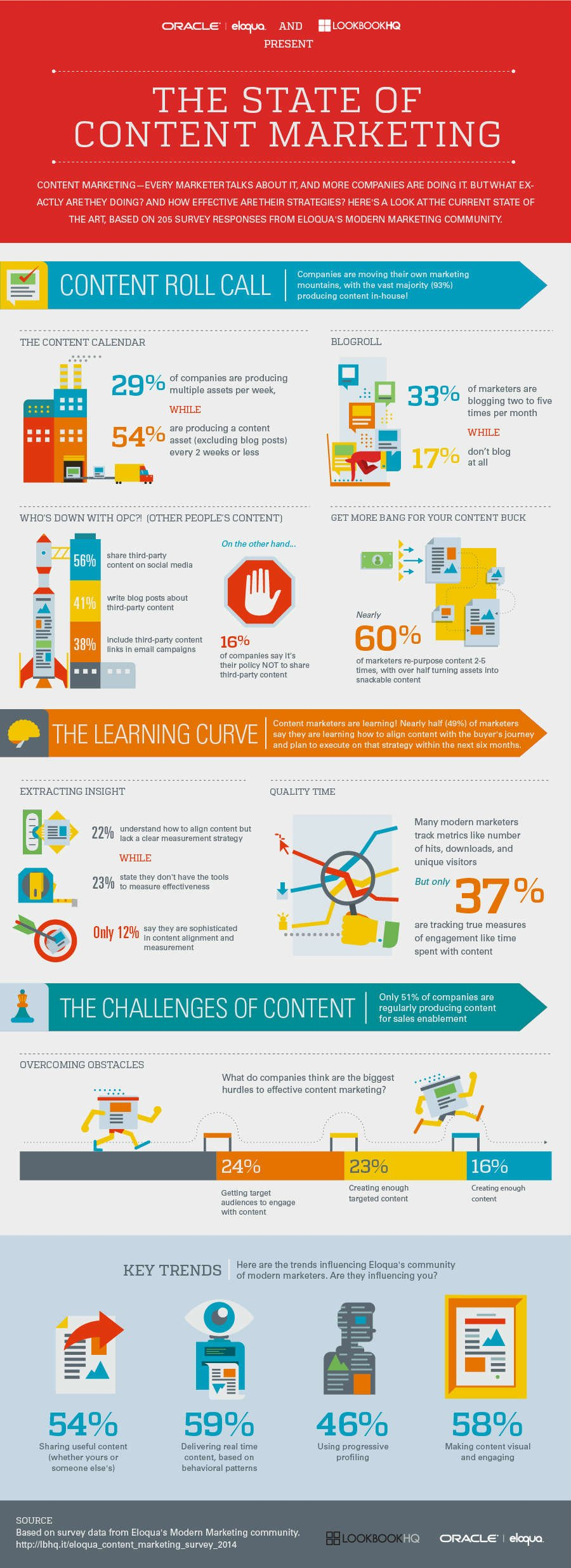 Infographic The State of Content Marketing and a Great Divide