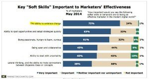 content marketing CMO