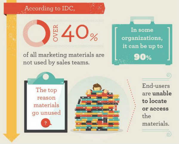 Sales Struggle with Marketing Content Deluge-header