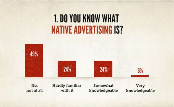 State of Native Advertising is confused
