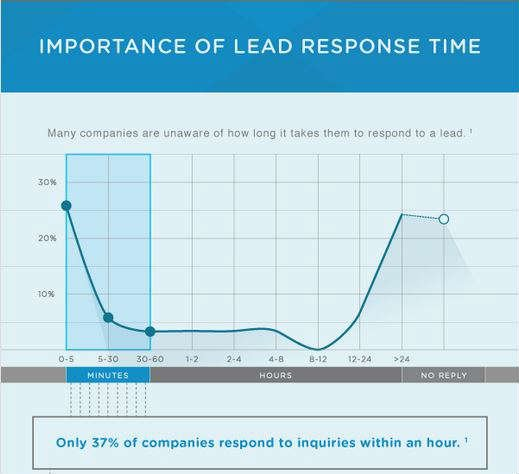 Infographic- A Data Link between Marketing and Sales-header