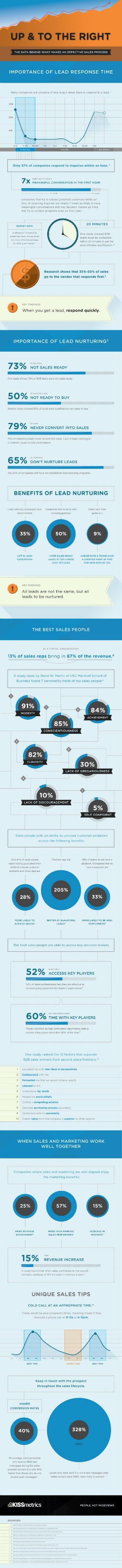 Infographic A Data Link between Marketing and Sales