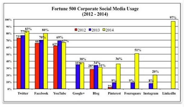 Study Big Companies Lag at Blogging Social Media