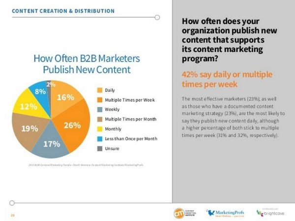 Study Effective Content Marketing Has One Element