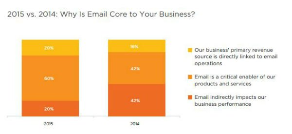 State of Marketing - email killer app