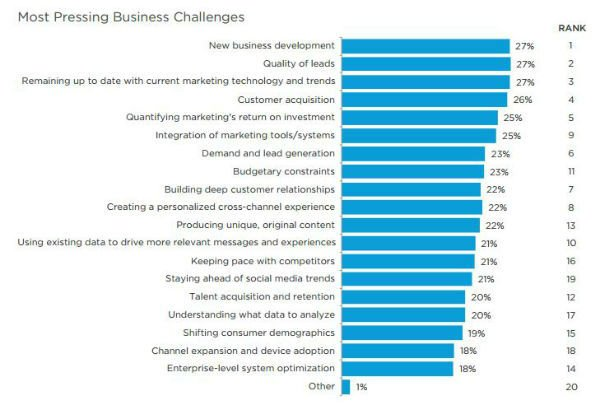 state-of-marketing-most-pressing-challenges-2