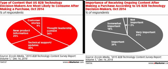 B2B Customers Want Content and Thought Leadership