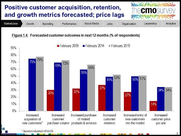 The-Top-6-Forcasted-Marketing-Outcomes