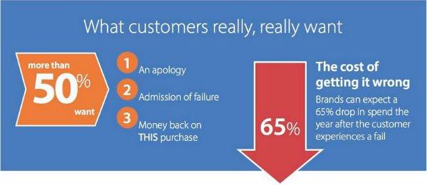 Infographic The Perennial Customer Revolution - header