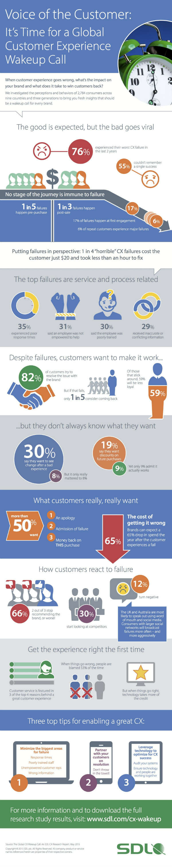 Infographic The Perennial Customer Revolution - small