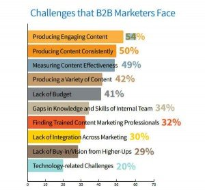 A Solution to the Biggest Content Marketing Challenge You Already Have-head