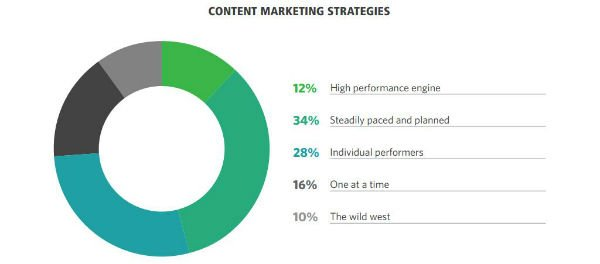 Content marketing strategies CMO Counci.