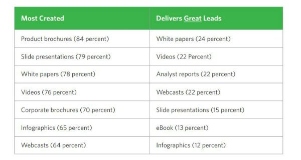 content created vs effective CMO Council
