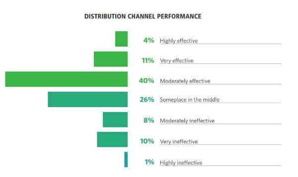 content marketing distribution effectiveness CMO Council