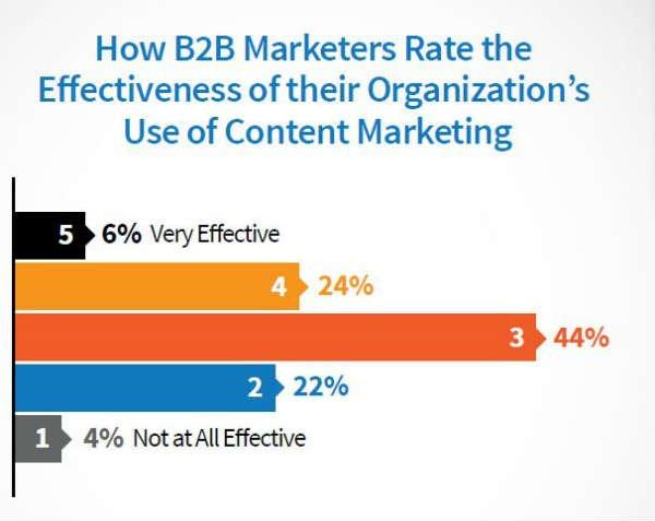B2B content marketing effectiveness