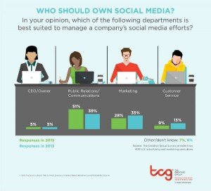 PR in a Better Position to Manage Corporate Social Media
