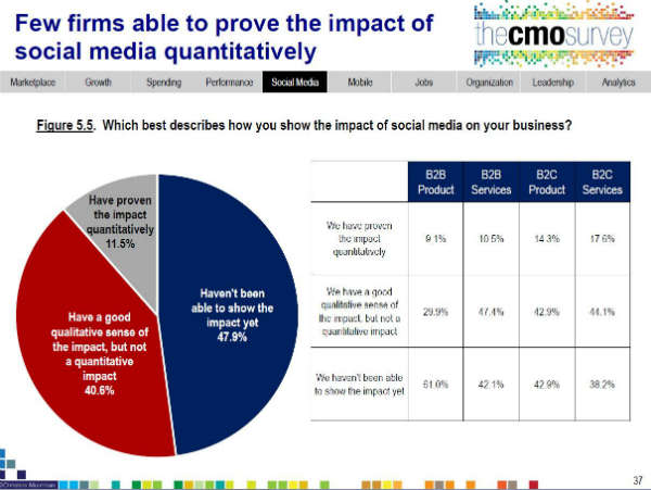 Social and Mobile Marketing Takeaways from the Fuqua CMO Survey