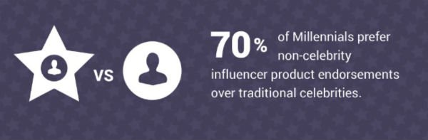 Influencer Relations Magic Middle vs
