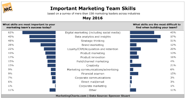Marketing skills the CMO needs on the team