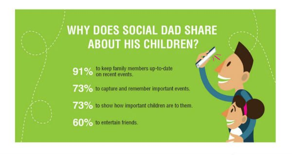 Social Dads Profile of a Father on Social Media -header