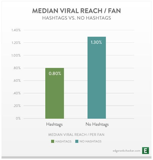 Search Fills Different Needs than Social Sharing-hashtags