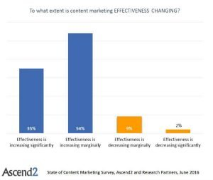 State of Content Marketing effectiveness improving