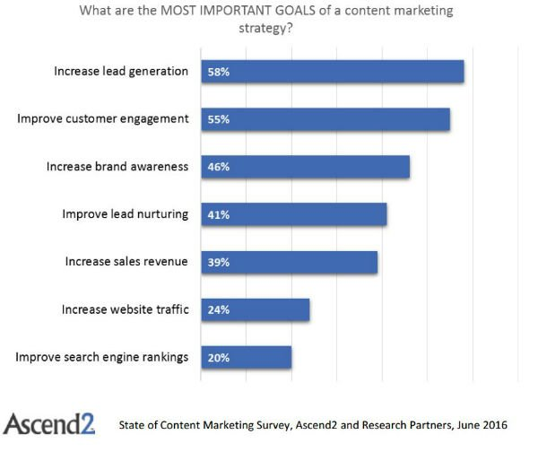 State of Content Marketing identifies the most important goals in content marketing