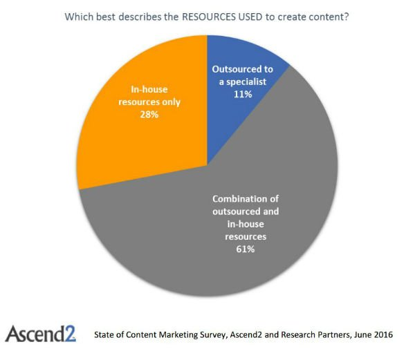 State of Content Marketing what components do businesses outsource
