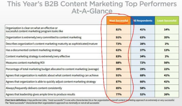 • 91% say the organization is committed to content marketing