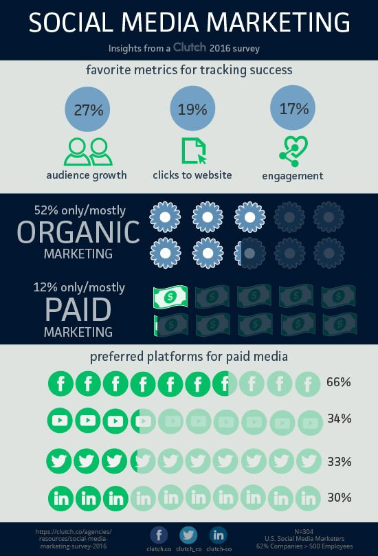 Paid Social more Effective than Organic (study)